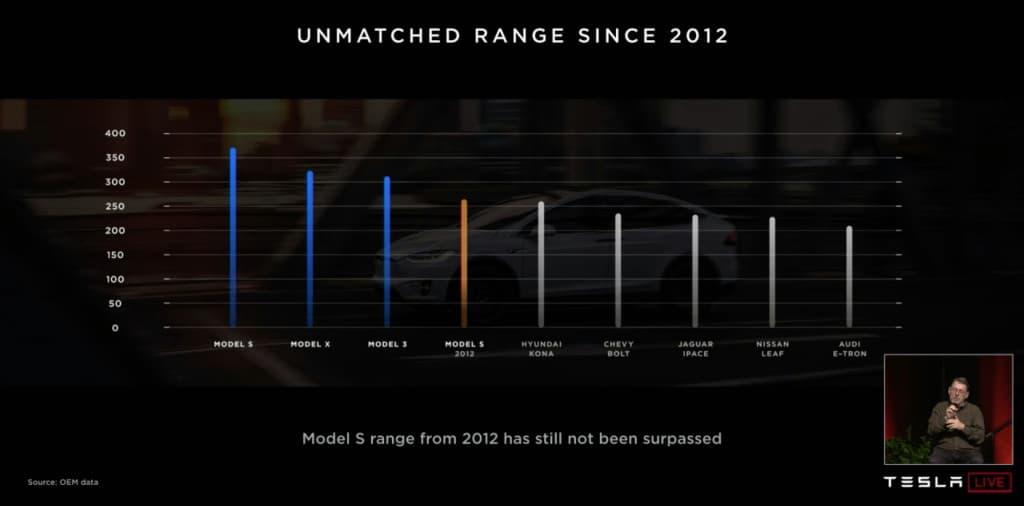 tesla cars range from 2012