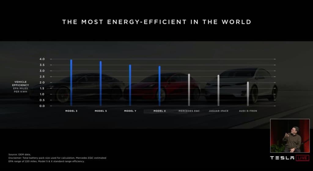 مدى سيارات تسلا ومنافسيها