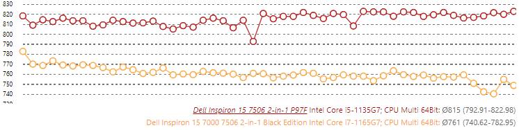 معالج Core i5-1135G7 يتفوق على Core i7-1165G7 في الأداء 1