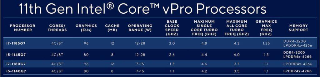 ظهور معالجات Intel vPro الجيل 11 مع Evo vPro 1