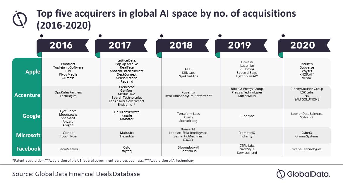 استثمارات أبل في شركات الذكاء الاصطناعي